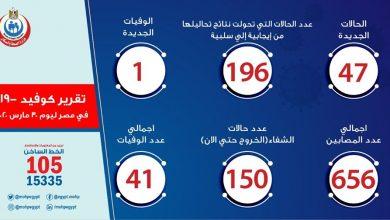 Photo of حالات الاصابة الجديدة بكورونا فى مصر اليوم 30-3-2020 تسجيل حالة وفاة جديدة