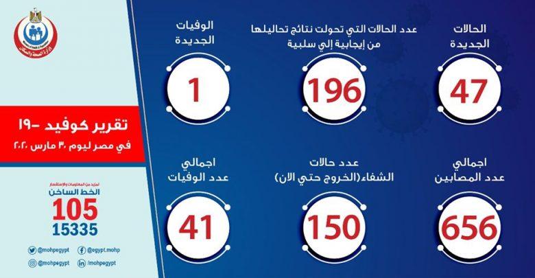 حالات الاصابة الجديدة ب كورونا فى مصر 30-3-2020
