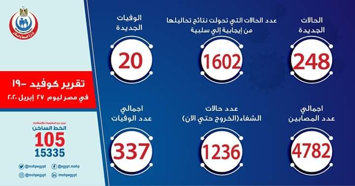 عدد حالات فيروس كورونا الجديد اليوم فى مصر