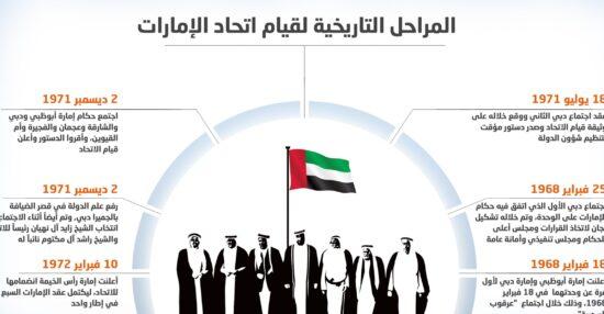 خطوات قيام اتحاد دولة الامارات