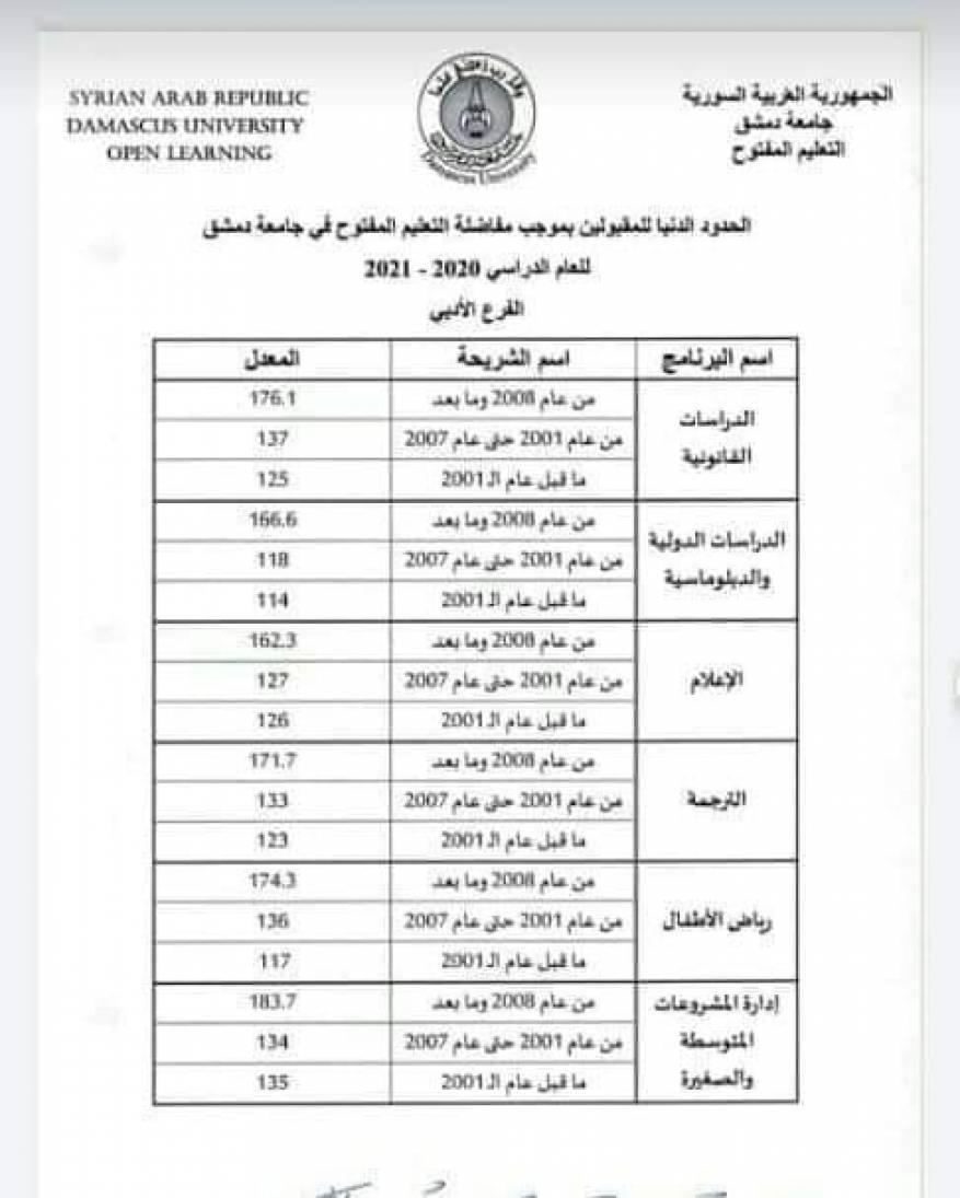 نتائج مقارنة التعليم المفتوح جامعة دمشق 2020 (1)