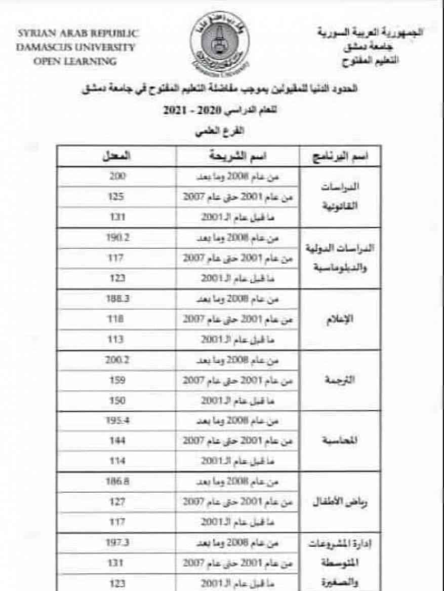نتائج مقارنة التعليم المفتوح جامعة دمشق 2020 (2)